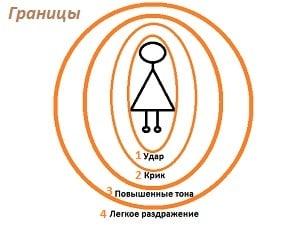 lichnye-granitsy