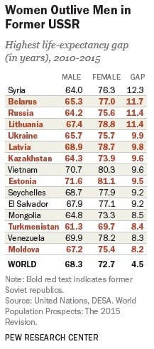 Women outlive men in post-USSR