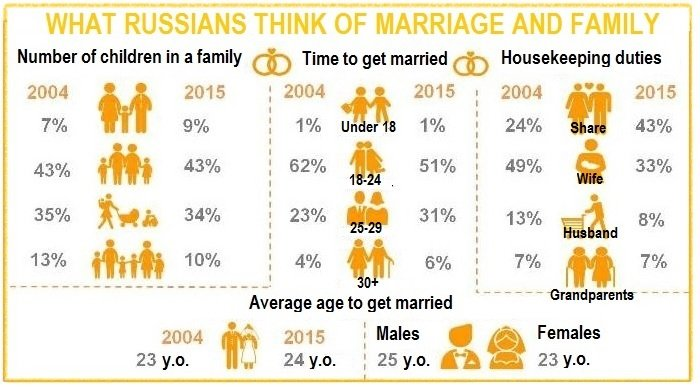 Marriage research Russia