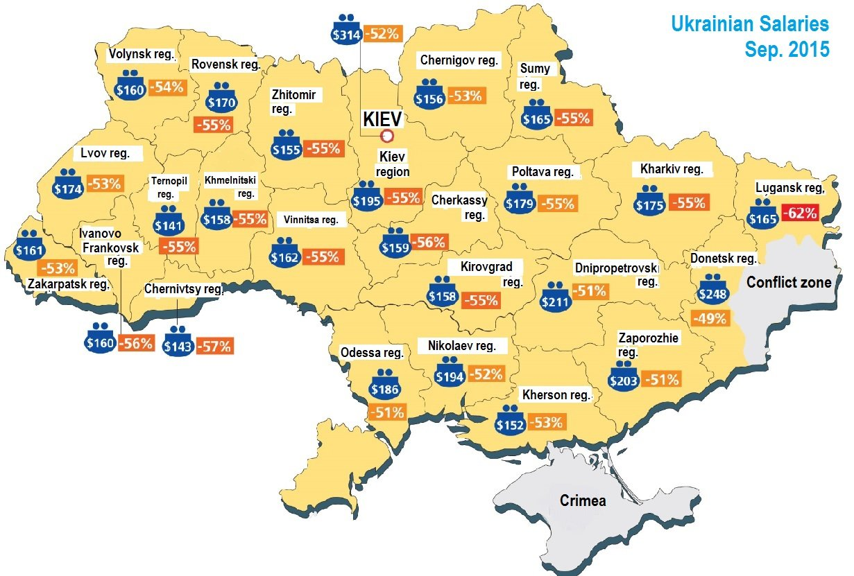 Salaries in Ukraine 2015