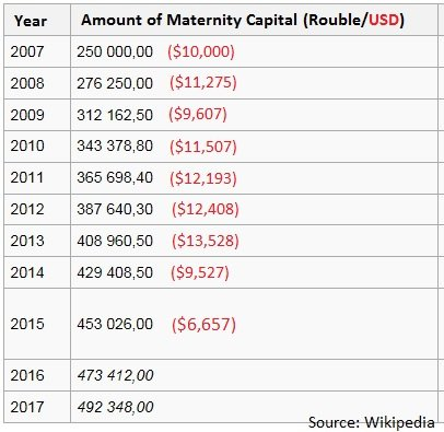 Maternity capital by year