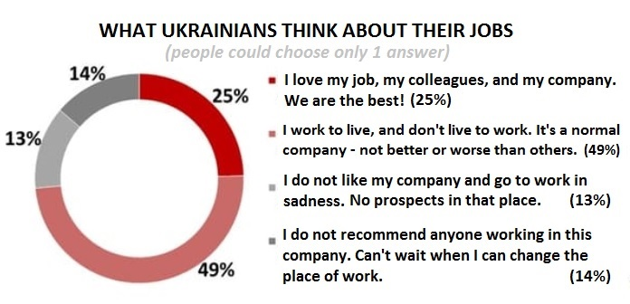 What Ukrainians Think about Their Jobs