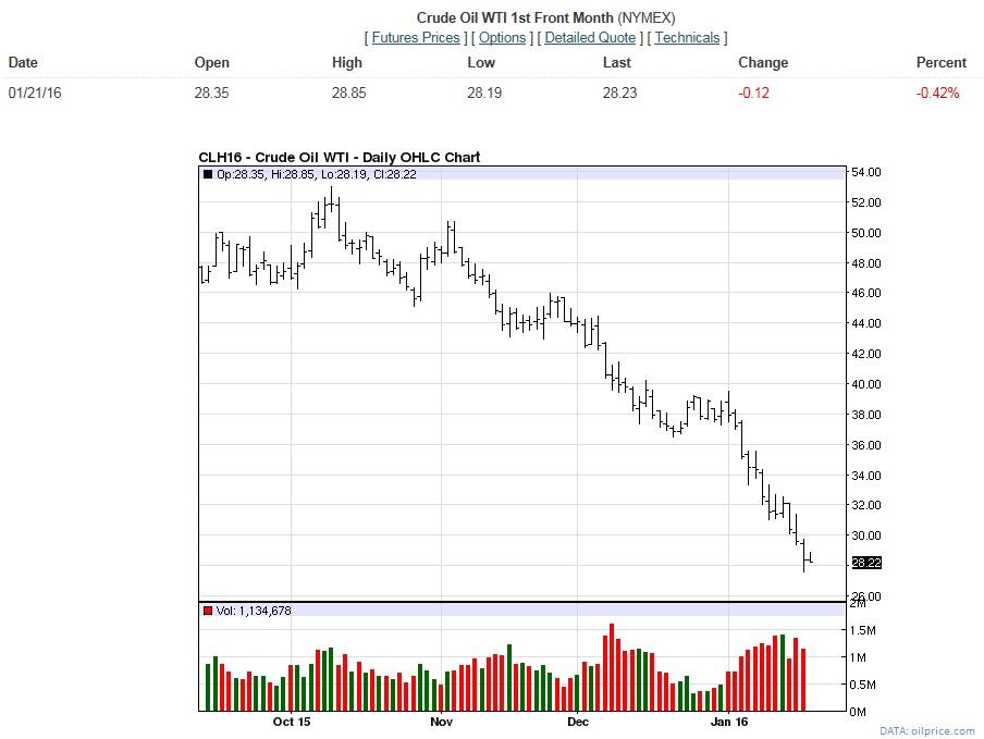 Oil Price January 2016