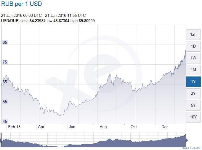 United States Dollar(USD) To Euro(EUR) Exchange Rates Today