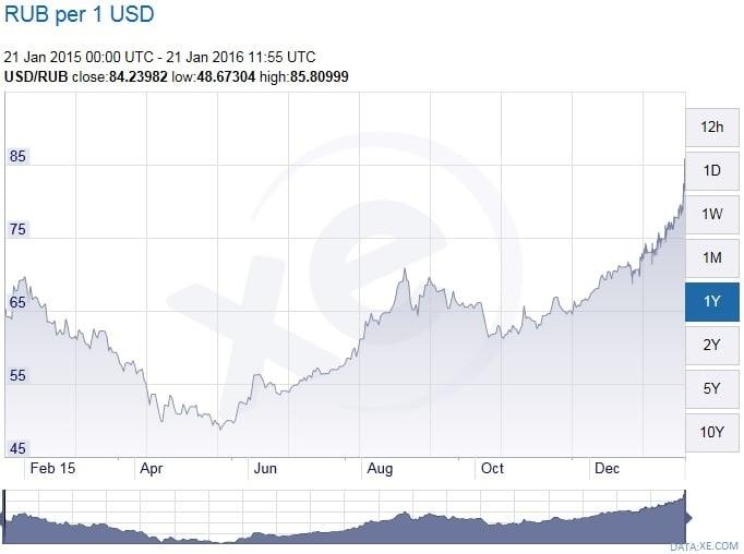 Rubles Per 1 Usd
