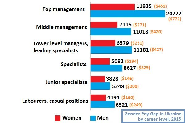 Average Monthly Salaries in Ukraine by Career Level: The Gender Pay Gap between Women and Men