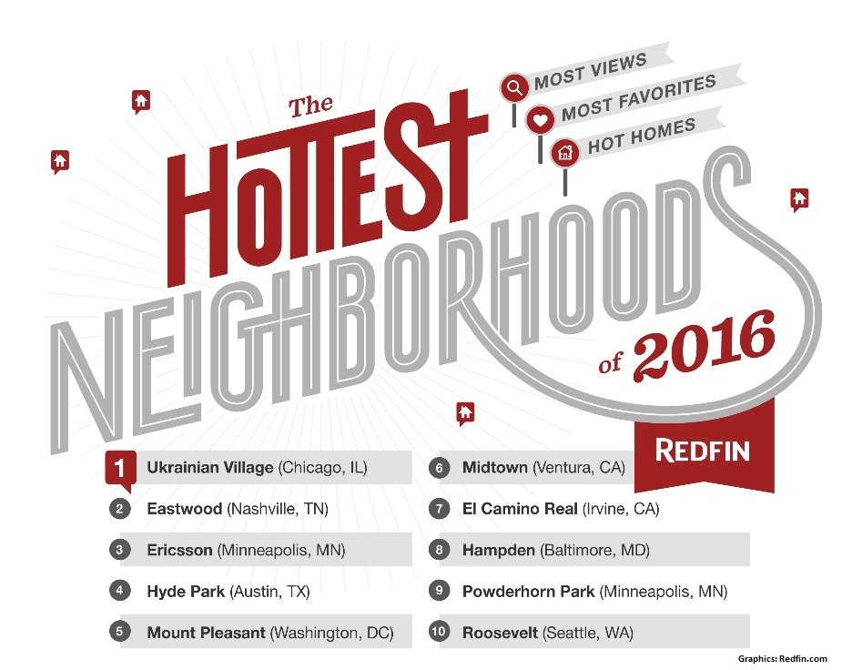 USA's hottest real estate areas of 2016