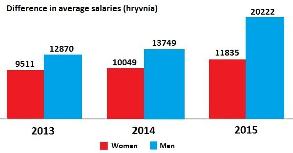 Top 10 Industries Where Female Managers Outnumber Males (but still earn less)