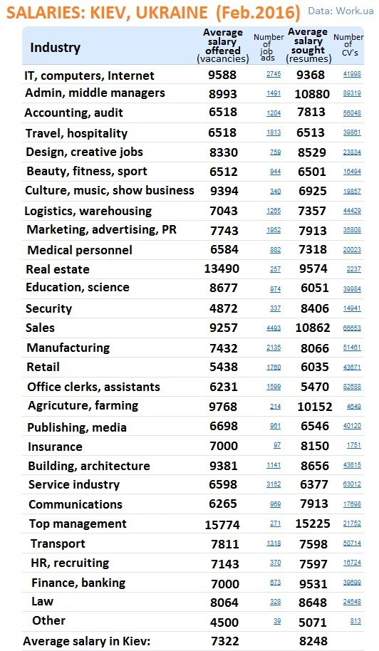 Average Wages by Industry