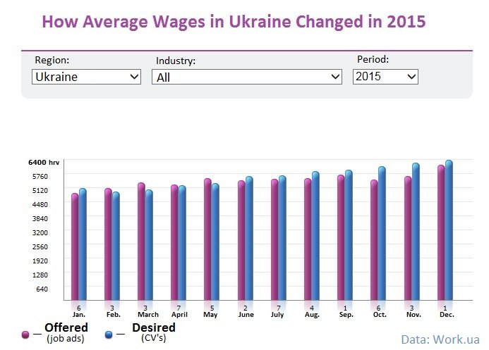 Average wages in Ukraine