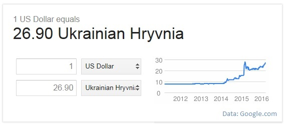 Exchange rate hryvnia to USD
