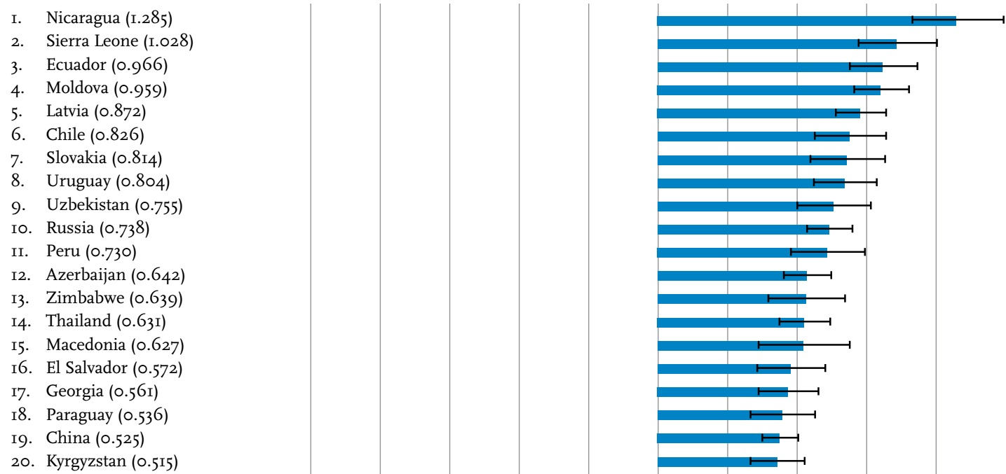 Results: Top Happiest Countries In the World