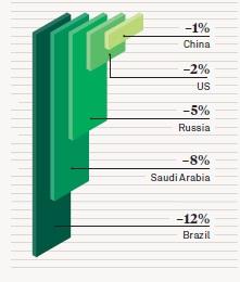 Отчет о мировом благосостоянии
