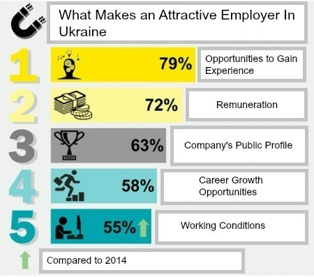 The Most Attractive Employers in Ukraine