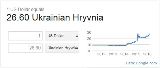 3 March 2016 exchange rate usd to hryvnia