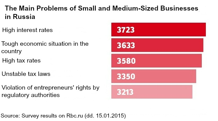 Survey results on tax avoidance reasons