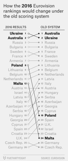Eurovision Voting