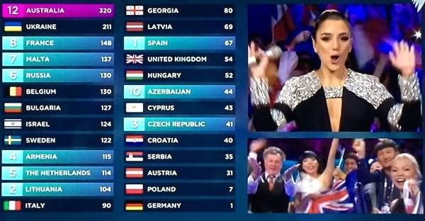 Eurovision judges scores