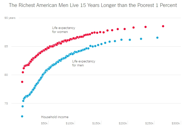 Why the Rich Live Longer