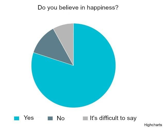 How many Ukrainians are happy