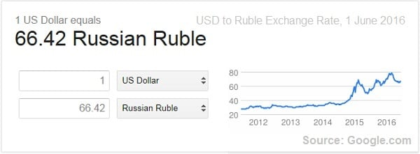 USD to ruble exchange rate, June 2016