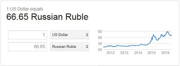 USD to ruble exchange rate