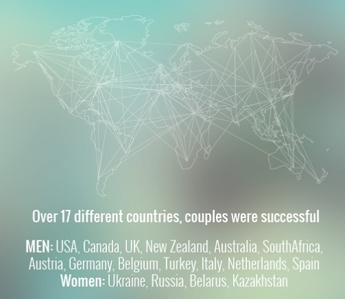 Successful clients were from over 17 countries.