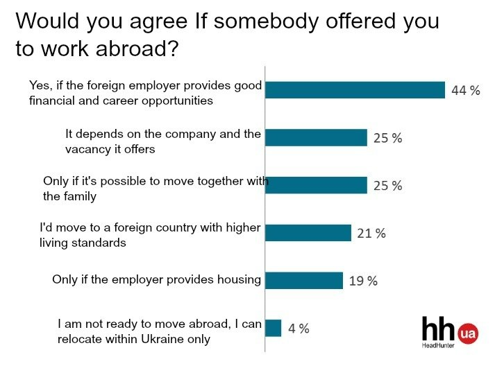 Why Ukrainians leave to work abroad