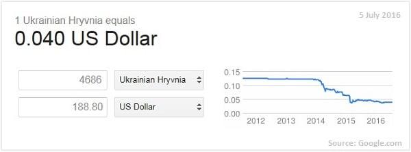 Average salary in Ukraine in 2016 (January-April).