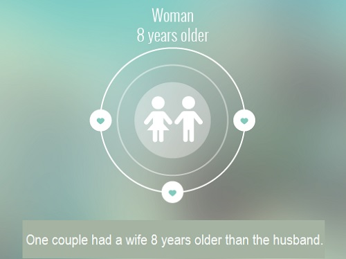 In 1 pair the woman was 8 years older.