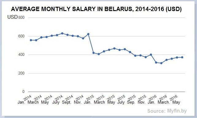 2014-2014: Changes to monthly salaries in Belarus.