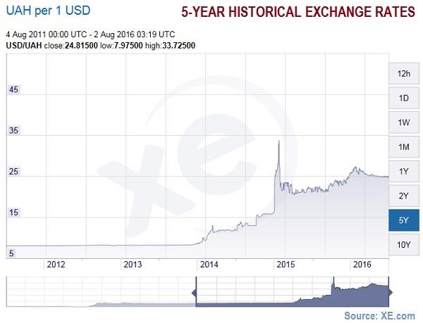 Exchange rates Ukrainian hryvnia to USD