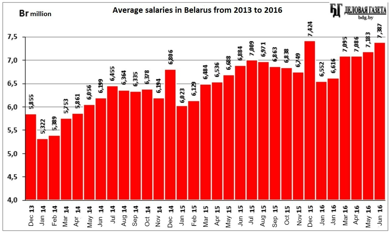 Average monthly salary in Belarus 1991-2016
