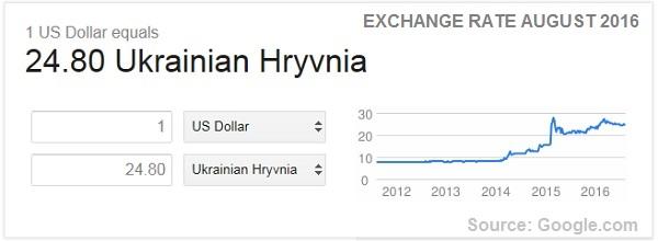 Usd To Ukrainian Hryvnia Exchange Rate August 2016