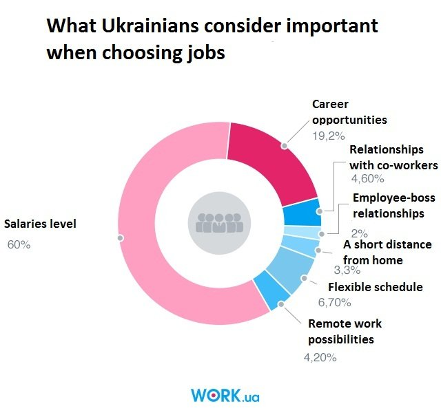 How Ukrainians choose jobs: Wages are the most important factor.
