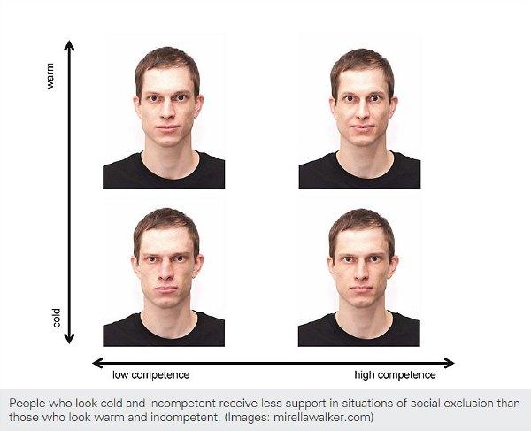 Social acceptance scale.