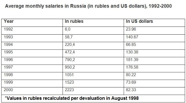 wages-russia-1992-2000
