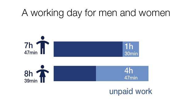 Overcoming the gender gap