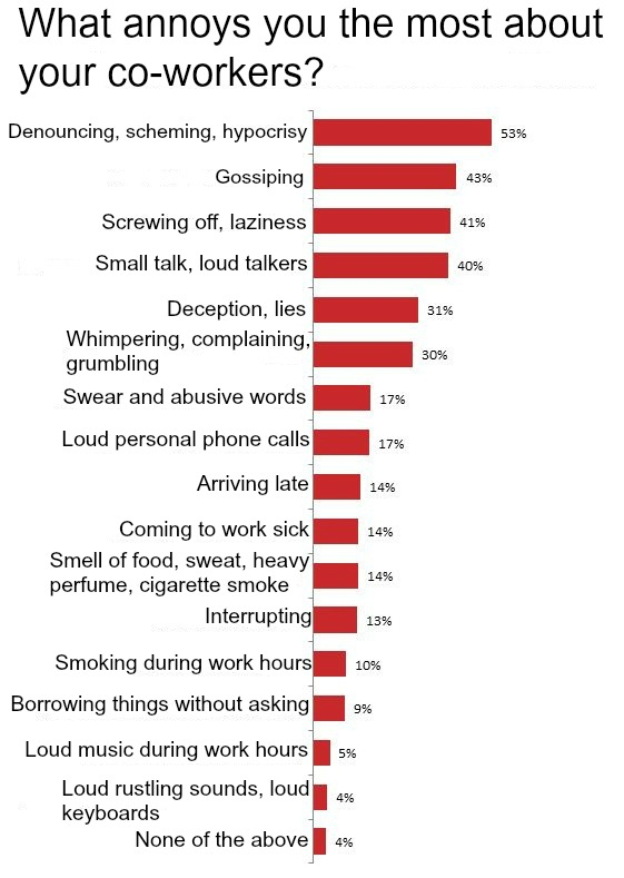 Things Ukrainians find annoying about their co-workers