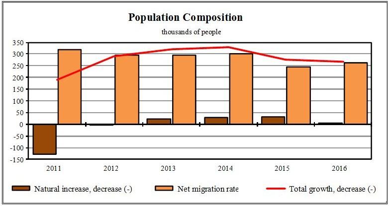 Demographics of Russia
