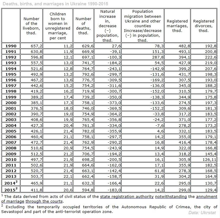 Ukraine's demographic crisis. Statistics 1990-2015.