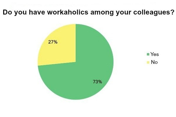 How many workaholics are in Ukraine?