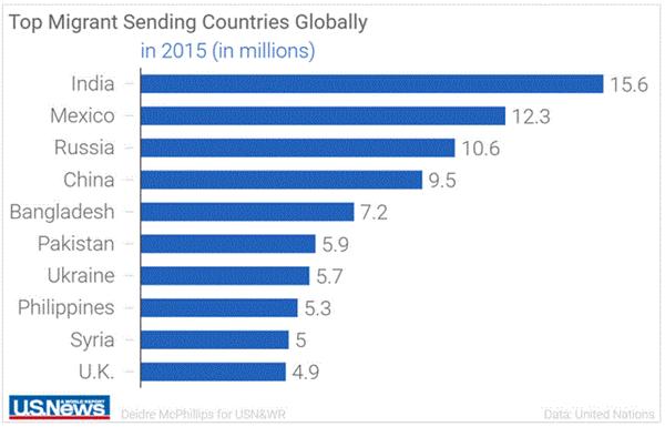 Top migrant sending countries