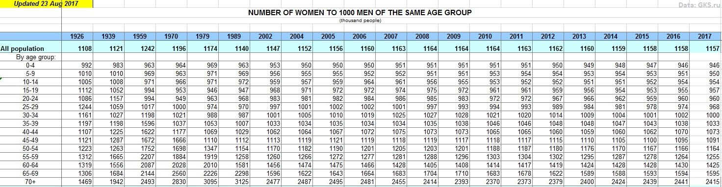 Number of males to females in the same age group, demographics of Russia.