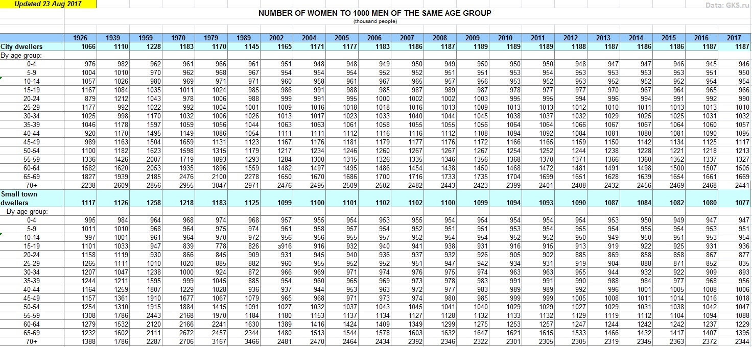 Number of women to 1000 men in the same age group (urban, non-urban).