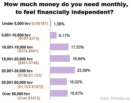How much money do Ukrainians need