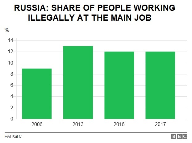Unofficial first job in Russia