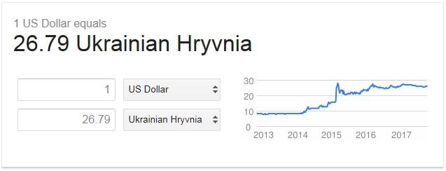 Hryvnia&dollar
