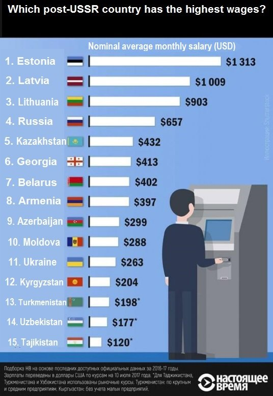 Which country of the former Soviet Union has the highest wages?