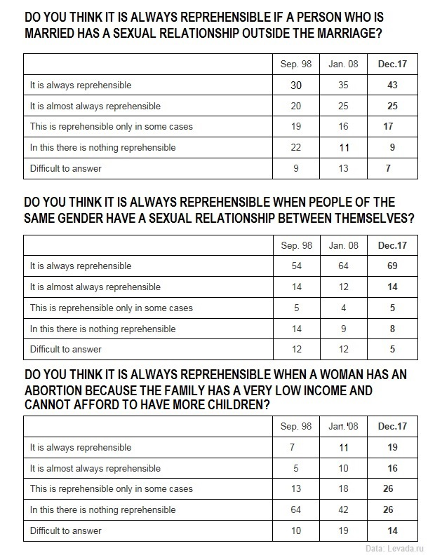Marriage, same sex relationships, abortions, research, survey, statistics.